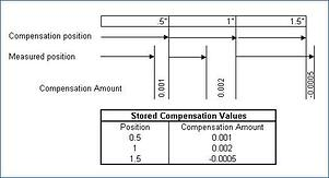 Compensation: Looking for more accuracy from your machine tool?